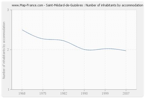Saint-Médard-de-Guizières : Number of inhabitants by accommodation