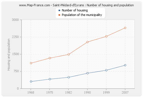 Saint-Médard-d'Eyrans : Number of housing and population