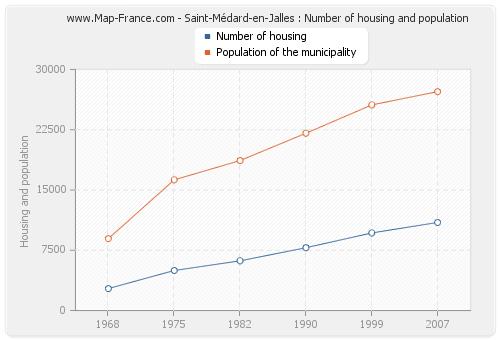 Saint-Médard-en-Jalles : Number of housing and population