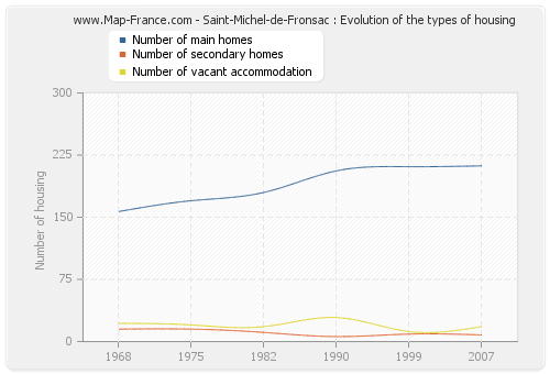 Saint-Michel-de-Fronsac : Evolution of the types of housing