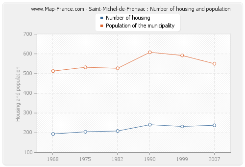 Saint-Michel-de-Fronsac : Number of housing and population