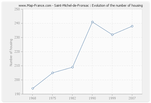 Saint-Michel-de-Fronsac : Evolution of the number of housing