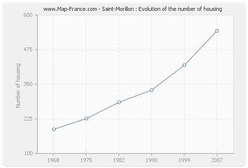 Saint-Morillon : Evolution of the number of housing