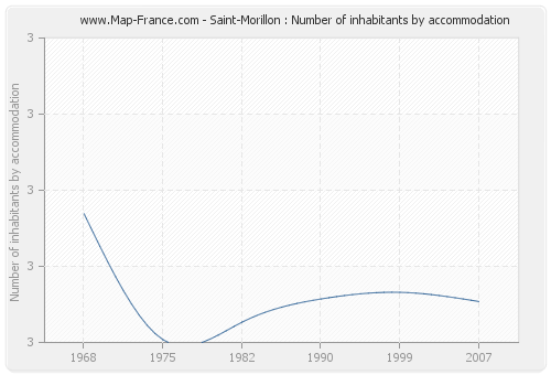 Saint-Morillon : Number of inhabitants by accommodation