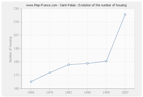 Saint-Palais : Evolution of the number of housing