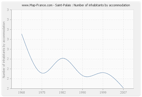 Saint-Palais : Number of inhabitants by accommodation