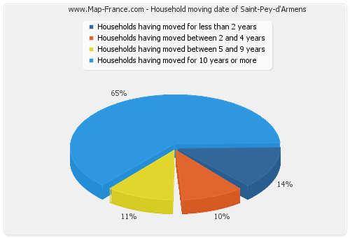 Household moving date of Saint-Pey-d'Armens
