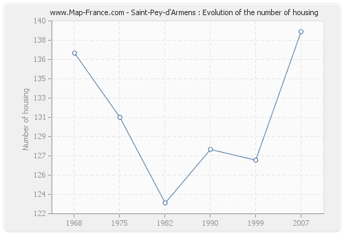 Saint-Pey-d'Armens : Evolution of the number of housing