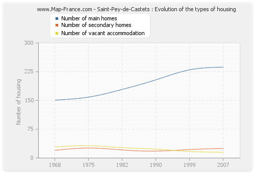 Saint-Pey-de-Castets : Evolution of the types of housing