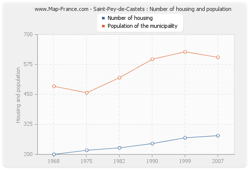 Saint-Pey-de-Castets : Number of housing and population