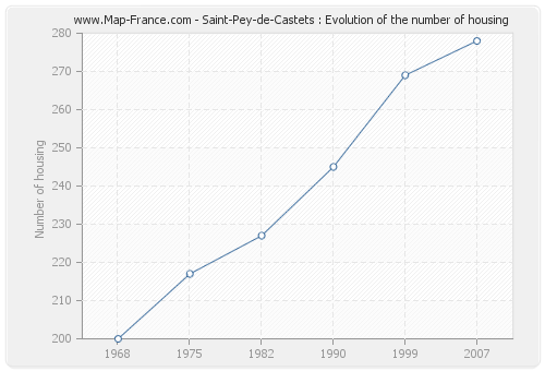 Saint-Pey-de-Castets : Evolution of the number of housing