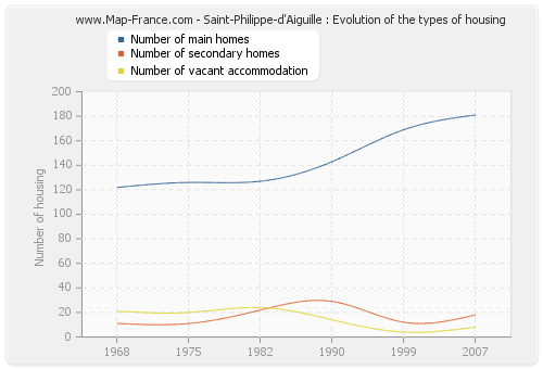 Saint-Philippe-d'Aiguille : Evolution of the types of housing