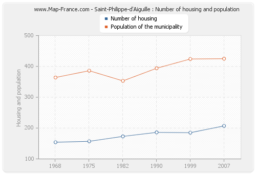 Saint-Philippe-d'Aiguille : Number of housing and population