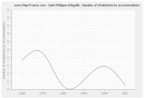 Saint-Philippe-d'Aiguille : Number of inhabitants by accommodation
