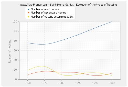 Saint-Pierre-de-Bat : Evolution of the types of housing