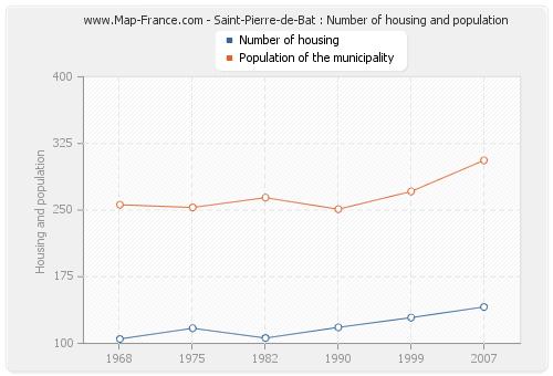 Saint-Pierre-de-Bat : Number of housing and population