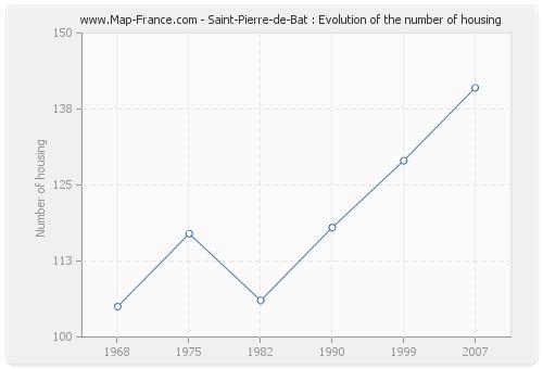 Saint-Pierre-de-Bat : Evolution of the number of housing