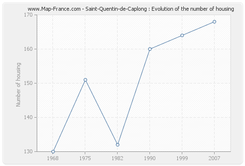 Saint-Quentin-de-Caplong : Evolution of the number of housing
