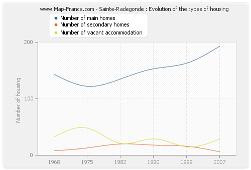 Sainte-Radegonde : Evolution of the types of housing