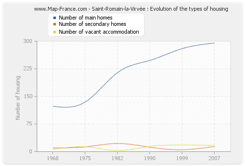Saint-Romain-la-Virvée : Evolution of the types of housing