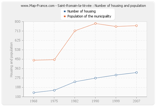Saint-Romain-la-Virvée : Number of housing and population