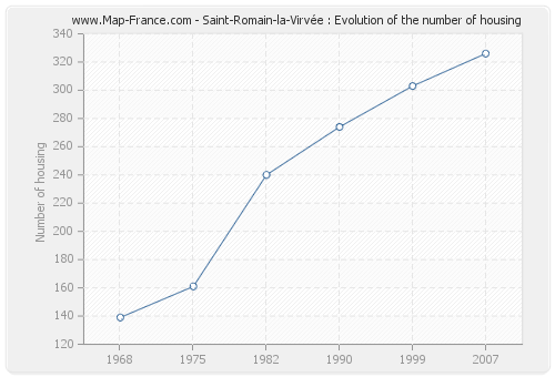 Saint-Romain-la-Virvée : Evolution of the number of housing
