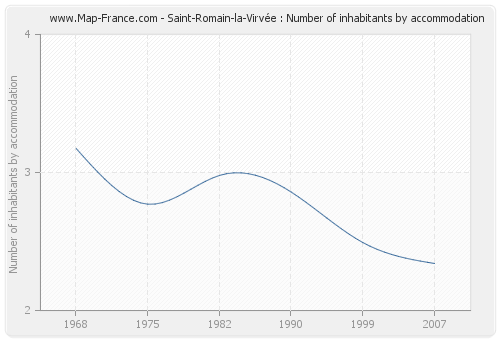Saint-Romain-la-Virvée : Number of inhabitants by accommodation