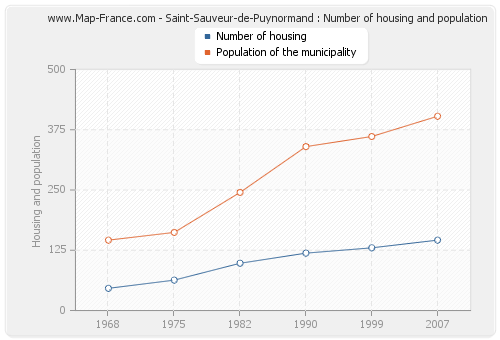 Saint-Sauveur-de-Puynormand : Number of housing and population
