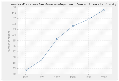Saint-Sauveur-de-Puynormand : Evolution of the number of housing