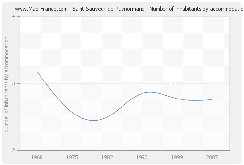 Saint-Sauveur-de-Puynormand : Number of inhabitants by accommodation
