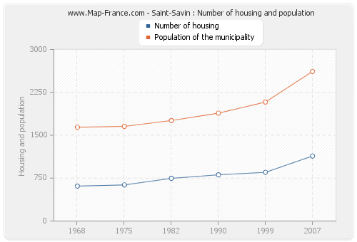 Saint-Savin : Number of housing and population