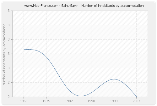 Saint-Savin : Number of inhabitants by accommodation