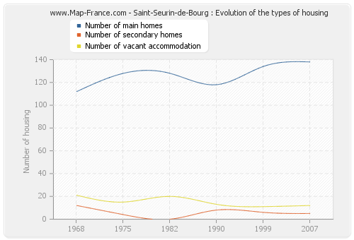 Saint-Seurin-de-Bourg : Evolution of the types of housing
