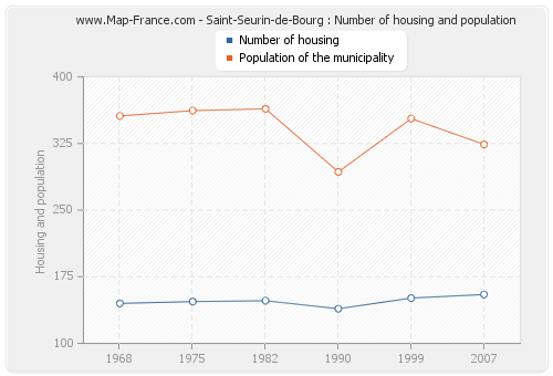Saint-Seurin-de-Bourg : Number of housing and population