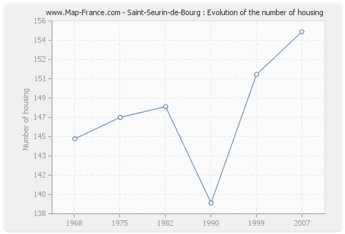 Saint-Seurin-de-Bourg : Evolution of the number of housing