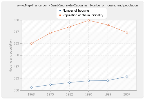 Saint-Seurin-de-Cadourne : Number of housing and population