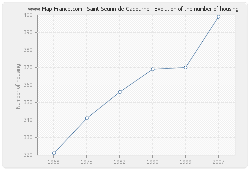 Saint-Seurin-de-Cadourne : Evolution of the number of housing
