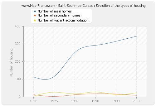 Saint-Seurin-de-Cursac : Evolution of the types of housing
