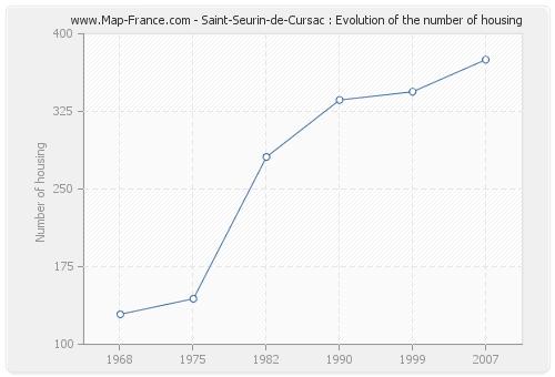 Saint-Seurin-de-Cursac : Evolution of the number of housing