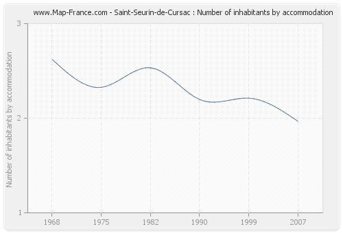 Saint-Seurin-de-Cursac : Number of inhabitants by accommodation
