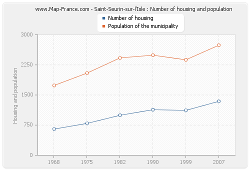 Saint-Seurin-sur-l'Isle : Number of housing and population
