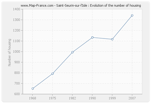 Saint-Seurin-sur-l'Isle : Evolution of the number of housing