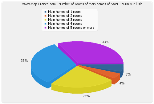 Number of rooms of main homes of Saint-Seurin-sur-l'Isle