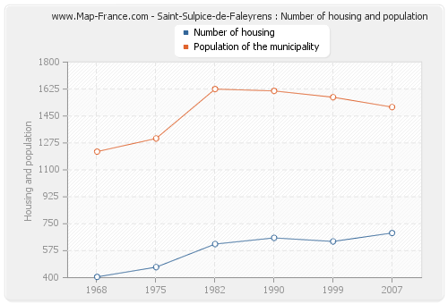 Saint-Sulpice-de-Faleyrens : Number of housing and population