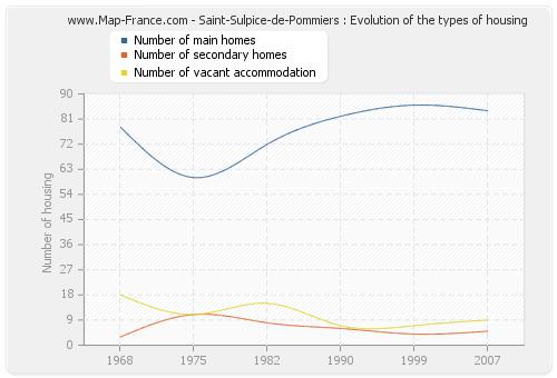 Saint-Sulpice-de-Pommiers : Evolution of the types of housing