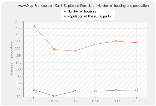 Saint-Sulpice-de-Pommiers : Number of housing and population