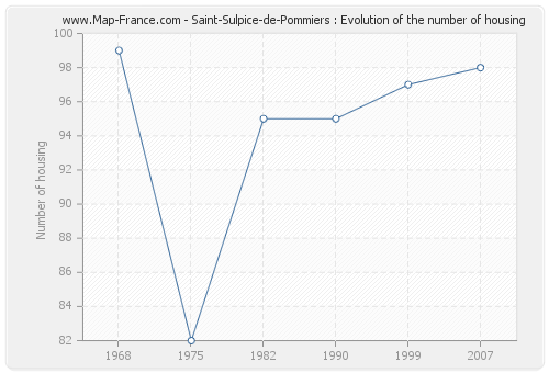 Saint-Sulpice-de-Pommiers : Evolution of the number of housing