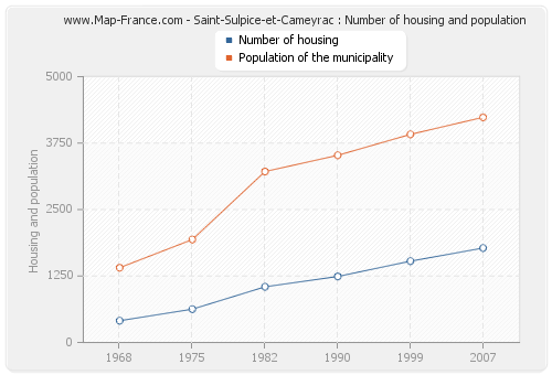 Saint-Sulpice-et-Cameyrac : Number of housing and population