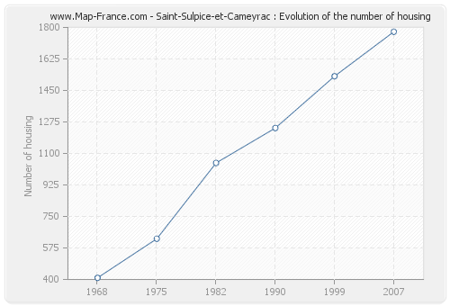 Saint-Sulpice-et-Cameyrac : Evolution of the number of housing