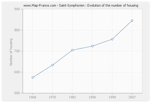 Saint-Symphorien : Evolution of the number of housing